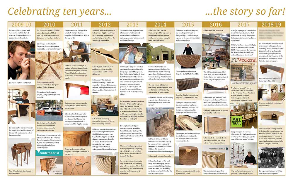 A double page spread showing our highlights from the past ten years in business.